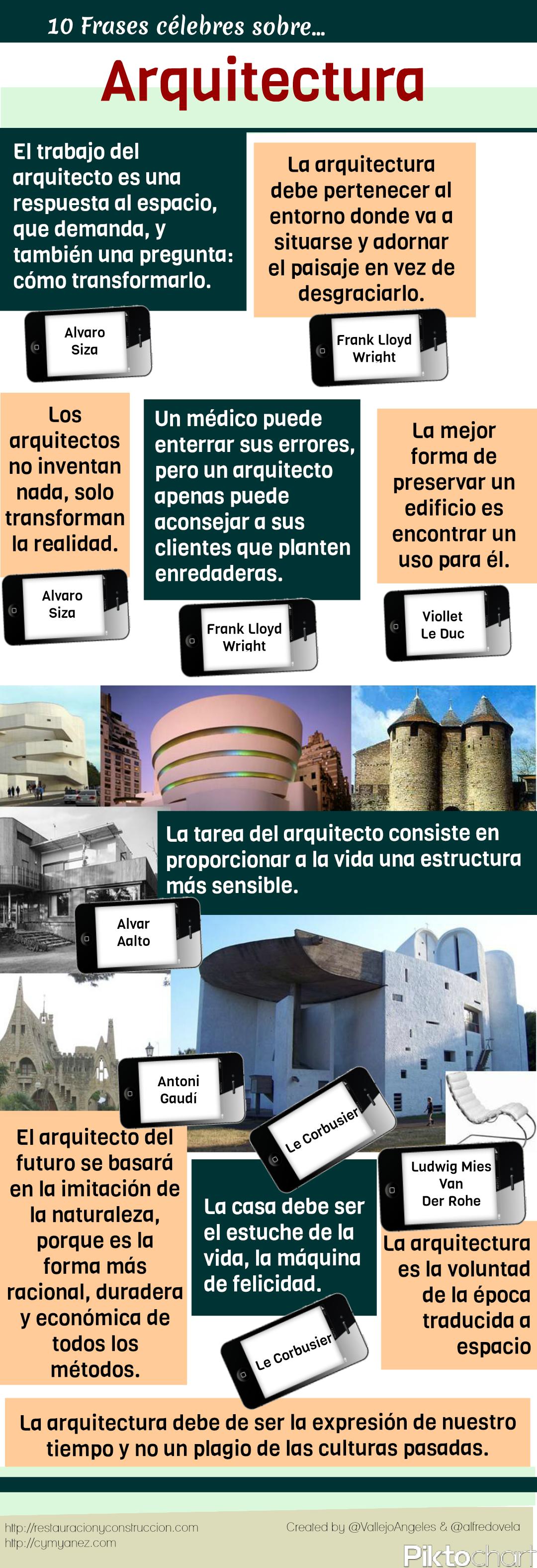 10 frases c lebres sobre arquitectura infografia for Infografia arquitectura